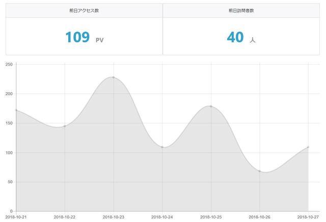 10月21日~10月27日グラフ.JPG